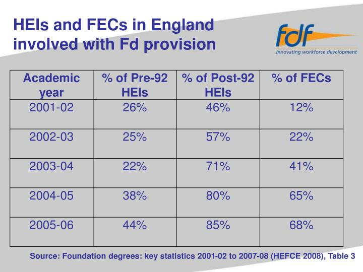 HEIs and FECs in England involved with Fd provision
