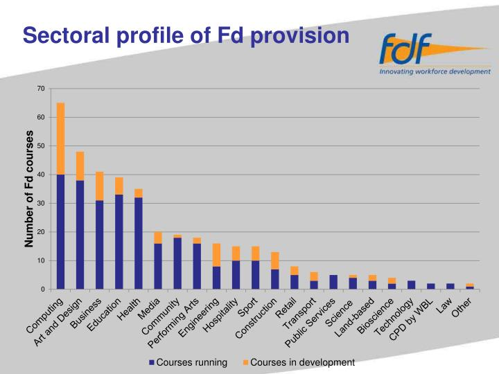 Sectoral profile of Fd provision