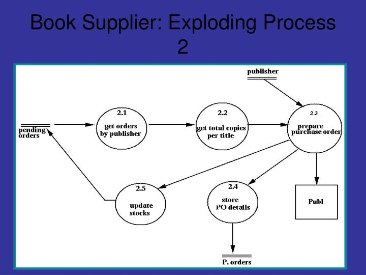 Book Supplier: Exploding Process 2