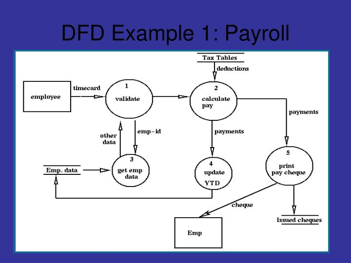 DFD Example 1: Payroll