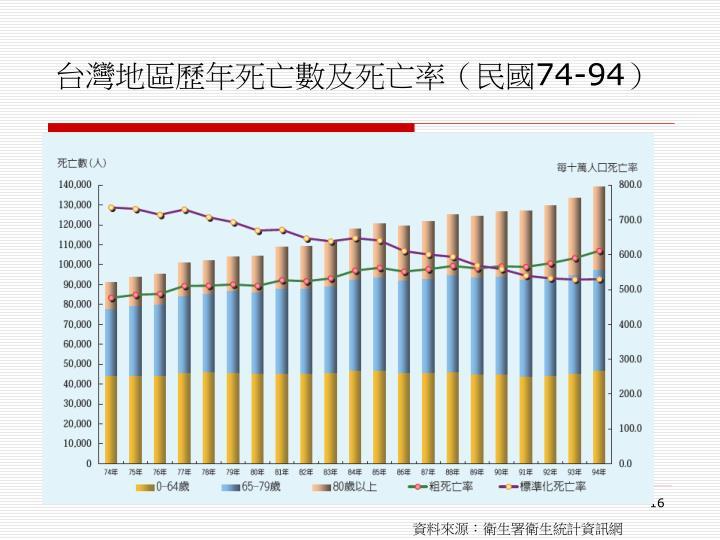 台灣地區歷年死亡數及死亡率(民國
