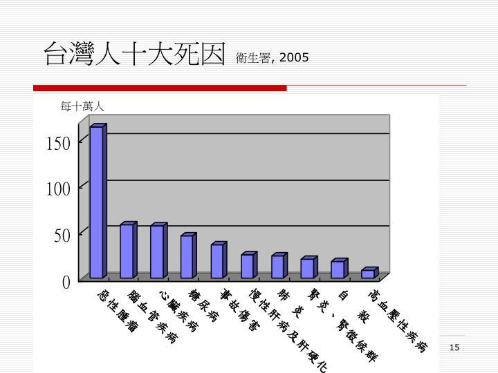 台灣人十大死因