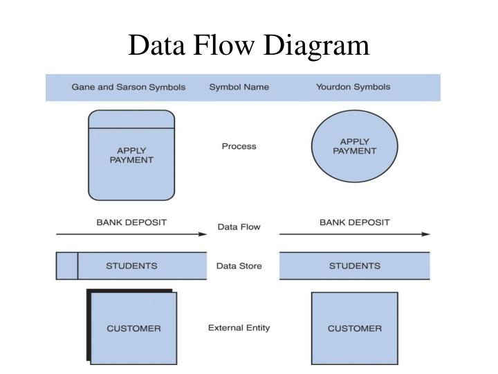 Ppt data flow diagram powerpoint presentation id6732692 data flow diagram ccuart Choice Image
