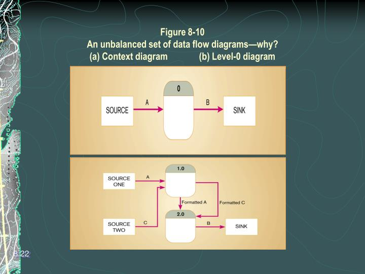 Ppt data flow diagrams powerpoint presentation id6732696 figure 8 10an unbalanced set of data flow diagramswhya context ccuart Image collections