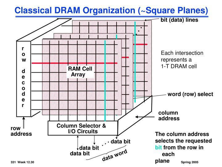 RAM Cell