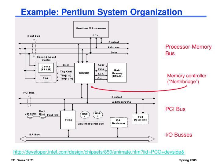 Example: Pentium System Organization