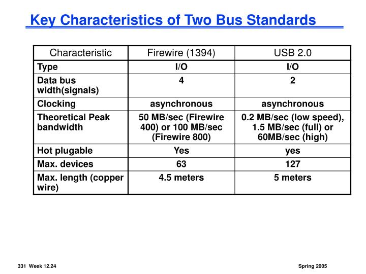 Key Characteristics of Two Bus Standards