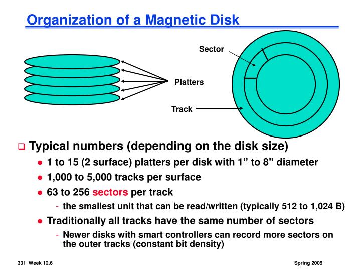 Organization of a Magnetic Disk