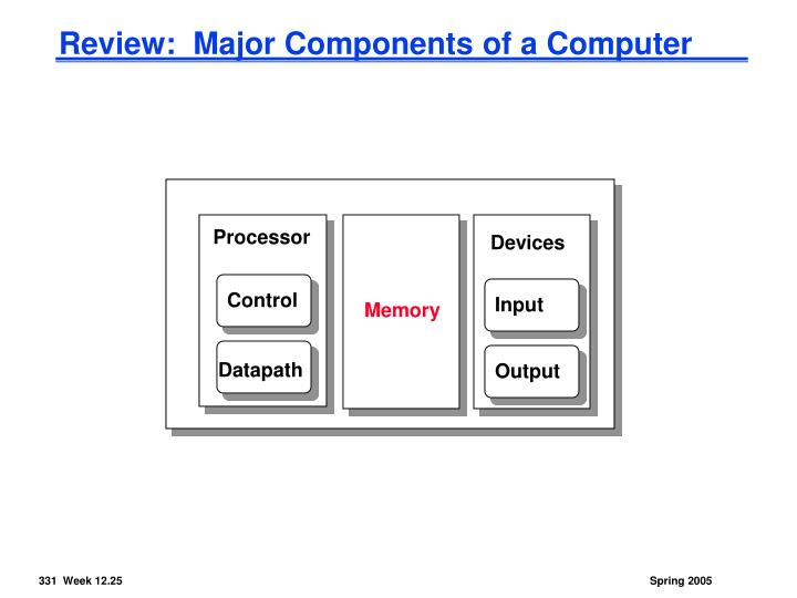 Review:  Major Components of a Computer