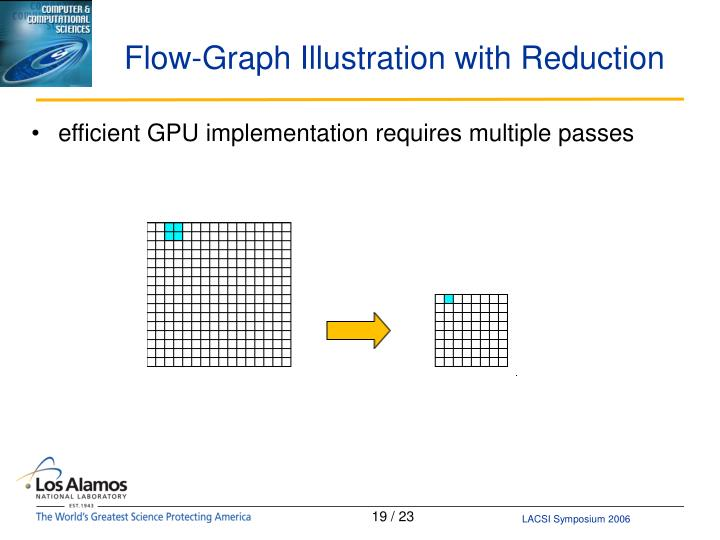 Flow-Graph Illustration with Reduction
