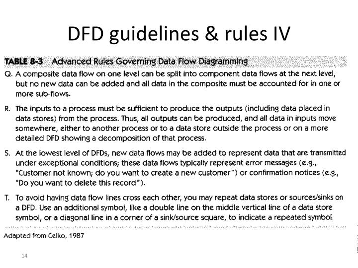 DFD guidelines & rules IV