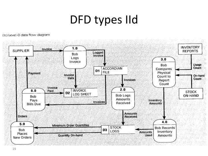 DFD types IId