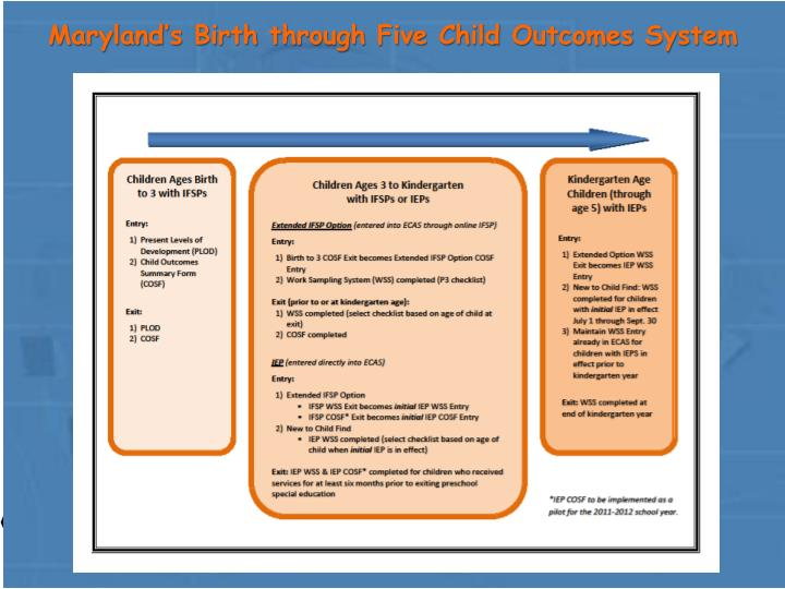 Maryland's Birth through Five Child Outcomes System