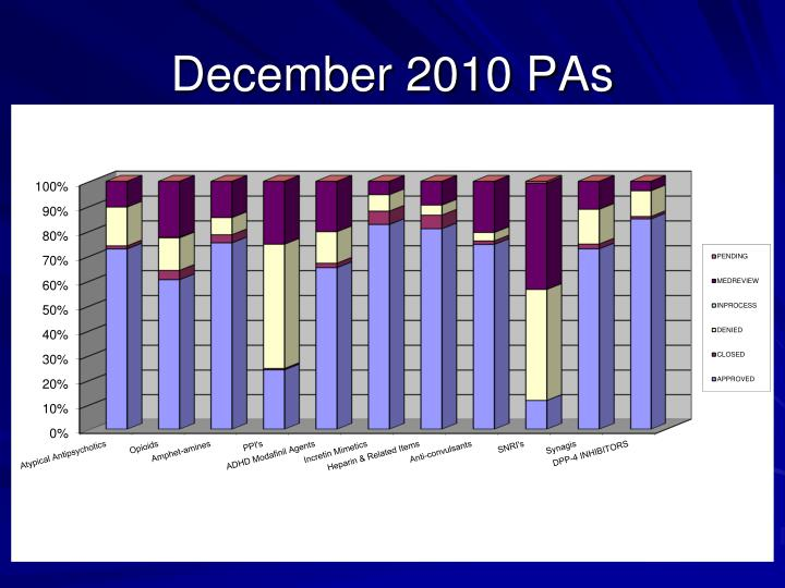 December 2010 PAs