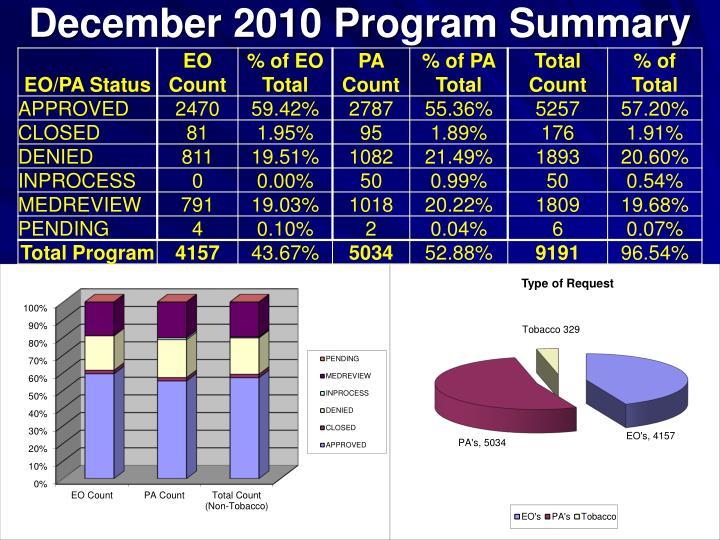 December 2010 program summary