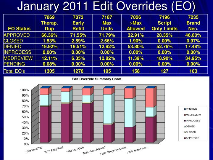 January 2011 Edit Overrides (EO)