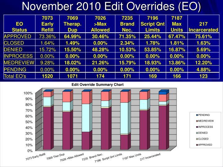 November 2010 Edit Overrides (EO)