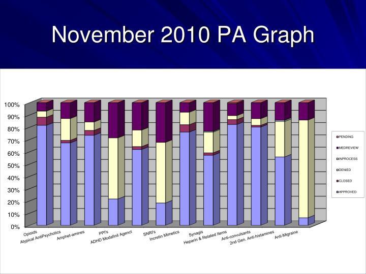 November 2010 PA Graph