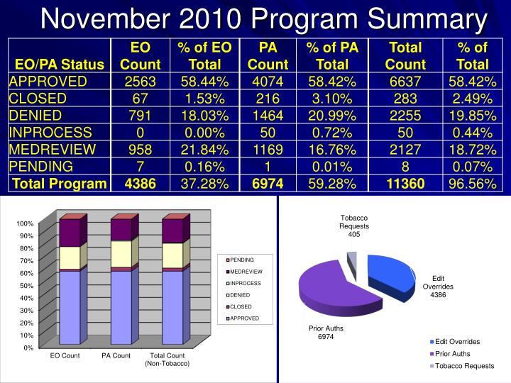 November 2010 program summary