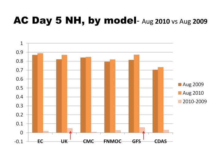 Ac day 5 nh by model aug 2010 vs aug 2009