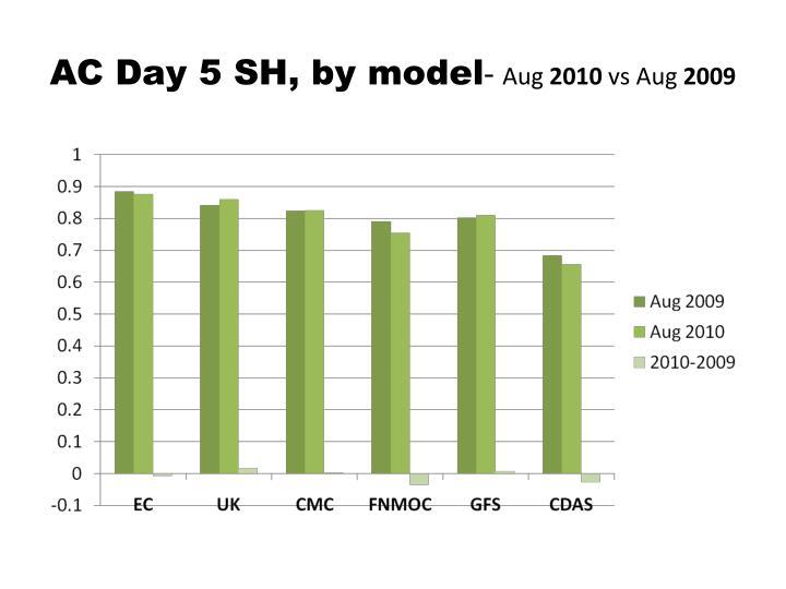 AC Day 5 SH, by model