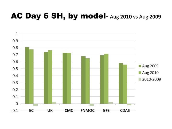 AC Day 6 SH, by model