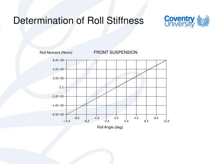 Determination of Roll Stiffness