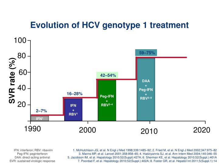 Evolution of HCV genotype 1 treatment