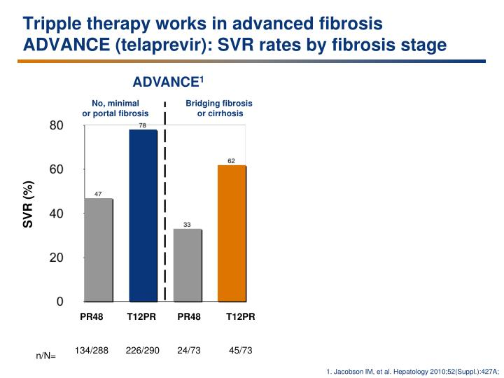 Tripple therapy works in advanced fibrosis