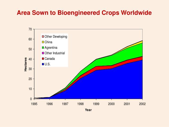 Area Sown to Bioengineered Crops Worldwide