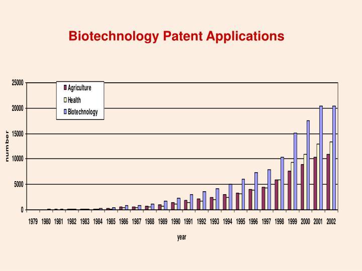 Biotechnology Patent Applications