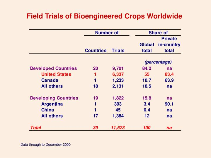 Field Trials of Bioengineered Crops Worldwide