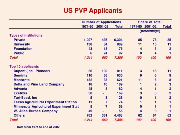 US PVP Applicants