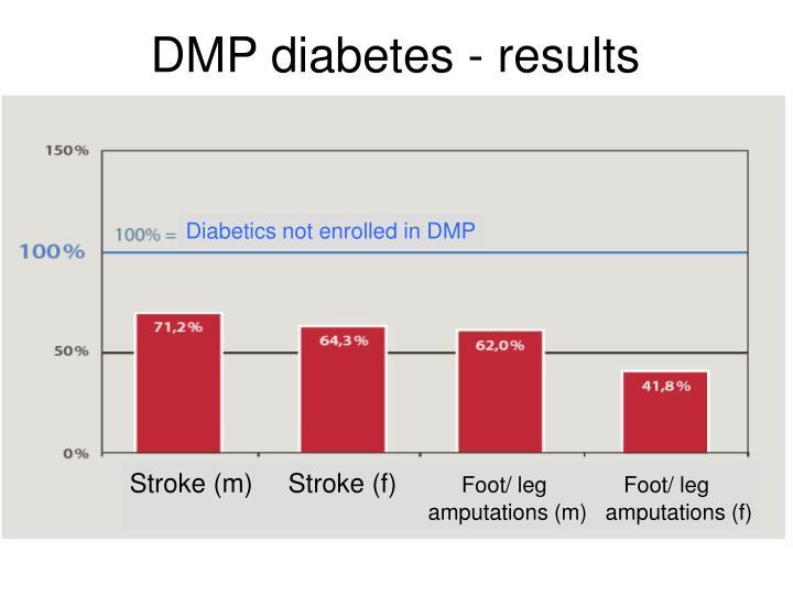 DMP diabetes - results