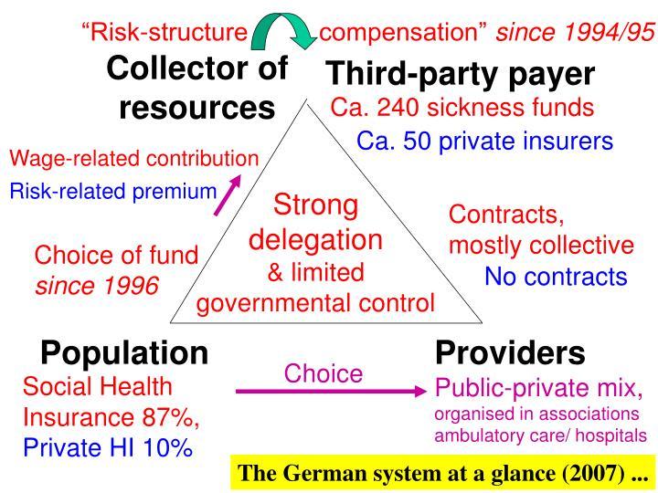 """""""Risk-structure          compensation"""""""