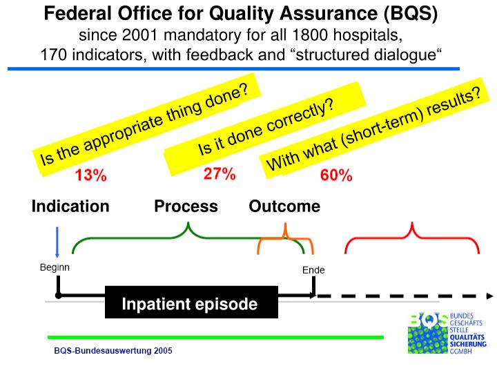 Federal Office for Quality Assurance (BQS)