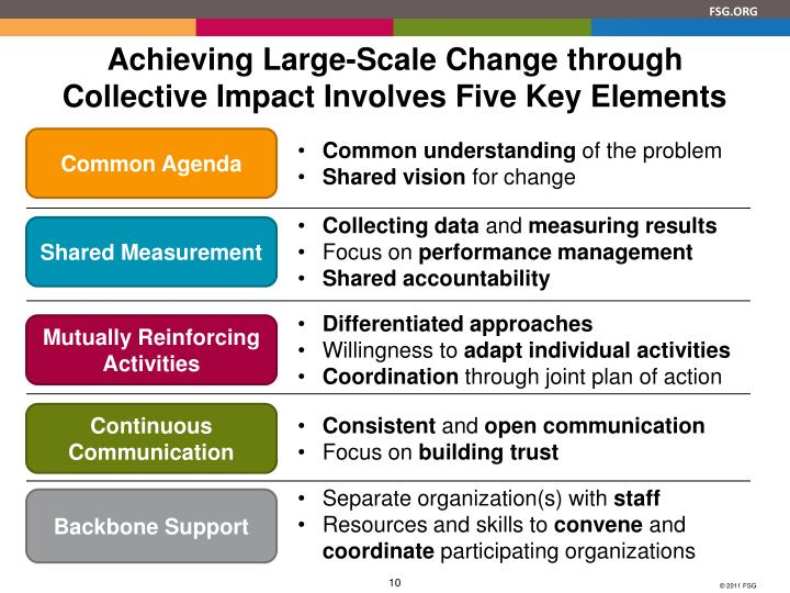 Achieving Large-Scale Change through Collective Impact Involves Five Key Elements