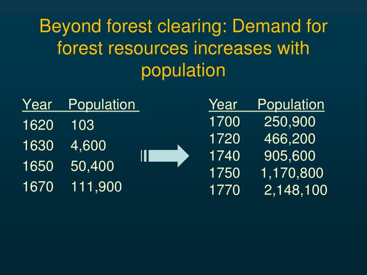 Beyond forest clearing: Demand for forest resources increases with population