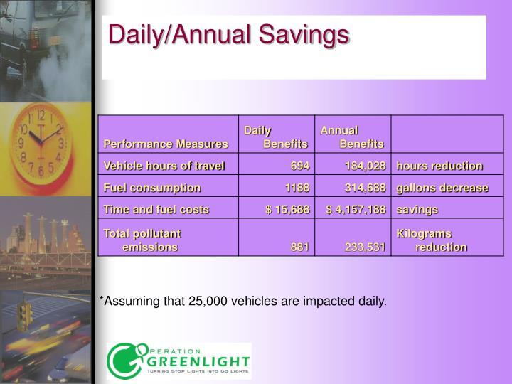 Daily/Annual Savings