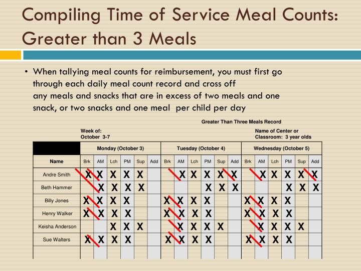 Compiling Time of Service Meal Counts: Greater than 3 Meals