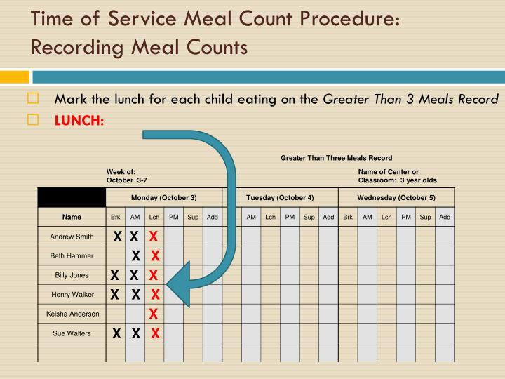 Time of Service Meal Count Procedure:  Recording Meal Counts