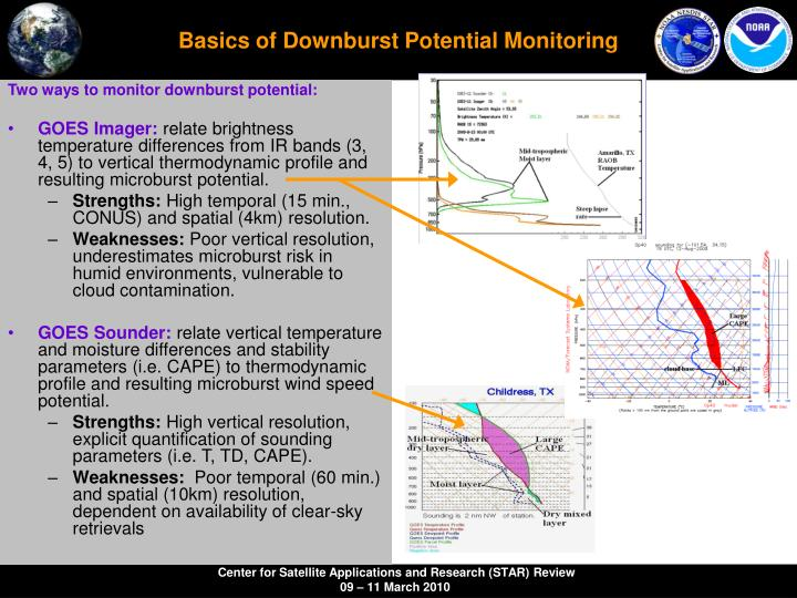 Basics of Downburst Potential Monitoring