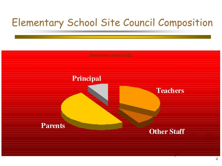 Elementary School Site Council Composition