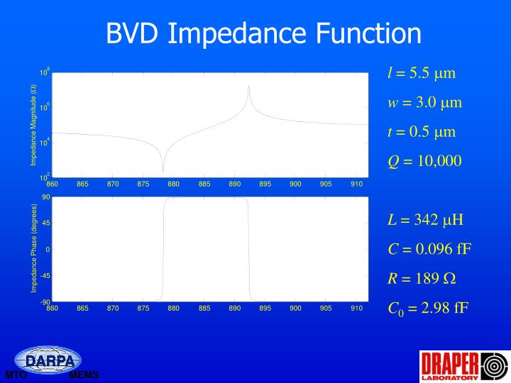 BVD Impedance Function