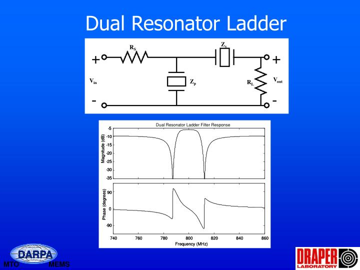 Dual Resonator Ladder