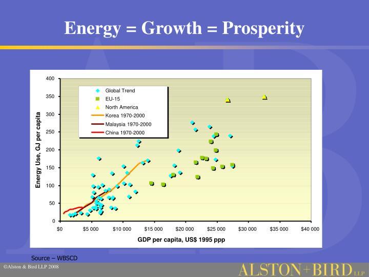 Energy growth prosperity