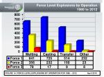 force level explosions by operation 1980 to 2012