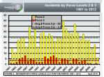 incidents by force levels 2 3 1981 to 2012