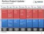 portico project update implementation timeline