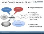 what does it mean for mlms